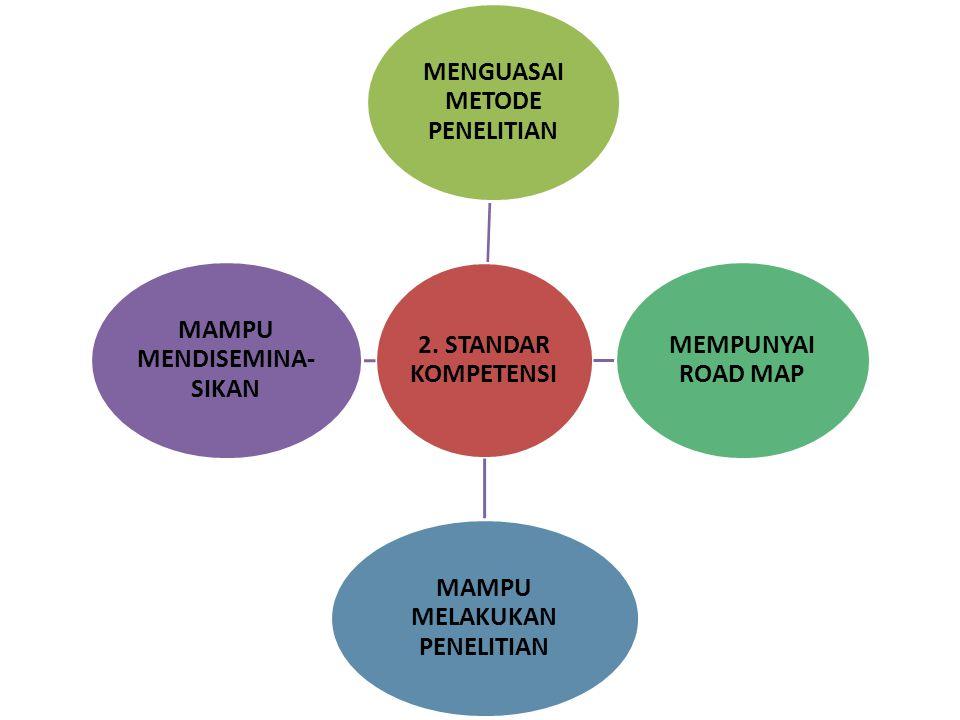 MENGUASAI METODE PENELITIAN MEMPUNYAI ROAD MAP