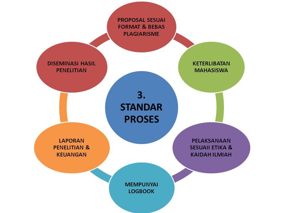 3. STANDAR PROSES PROPOSAL SESUAI FORMAT & BEBAS PLAGIARISME