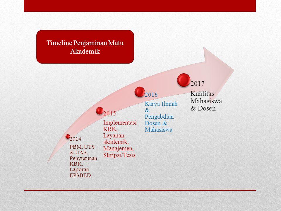Timeline Penjaminan Mutu Akademik