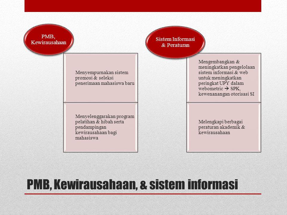 PMB, Kewirausahaan, & sistem informasi