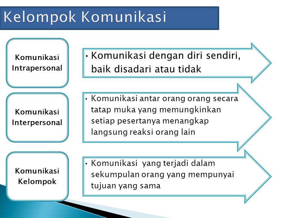Komunikasi Intrapersonal Komunikasi Interpersonal