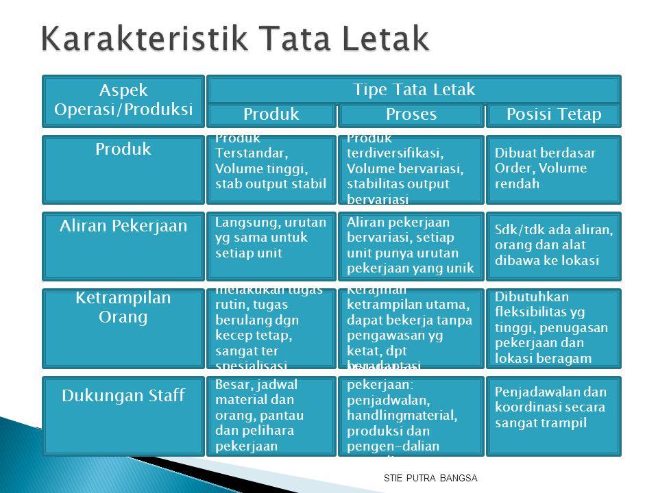 Karakteristik Tata Letak