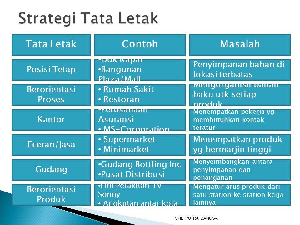 Strategi Tata Letak Tata Letak Contoh Masalah Posisi Tetap Dok Kapal