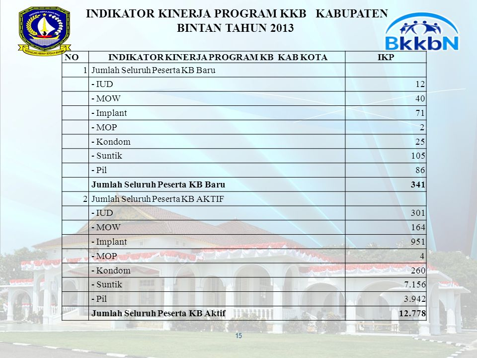 INDIKATOR KINERJA PROGRAM KKB KABUPATEN BINTAN TAHUN 2013