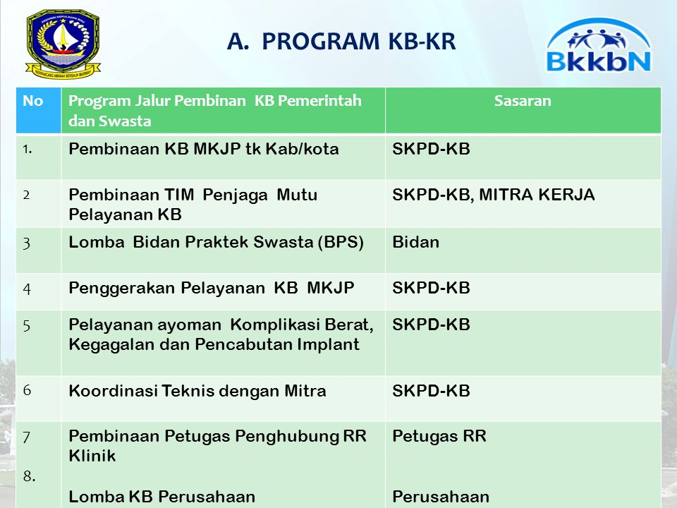 A. PROGRAM KB-KR No Program Jalur Pembinan KB Pemerintah dan Swasta