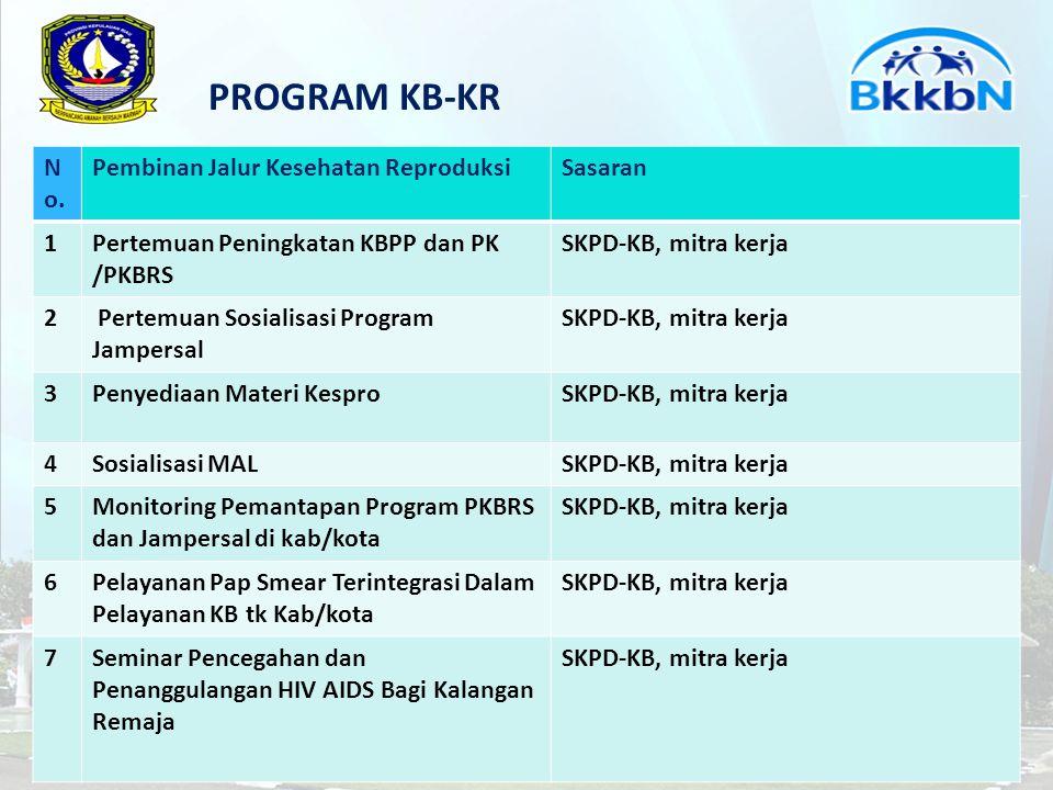 PROGRAM KB-KR No. Pembinan Jalur Kesehatan Reproduksi Sasaran 1