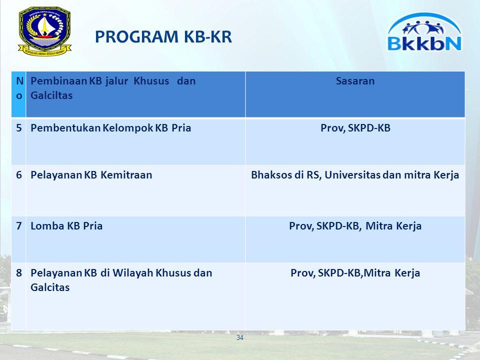 PROGRAM KB-KR No Pembinaan KB jalur Khusus dan Galciltas Sasaran 5