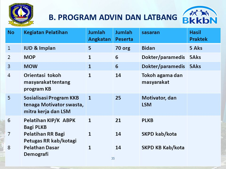 B. PROGRAM ADVIN DAN LATBANG