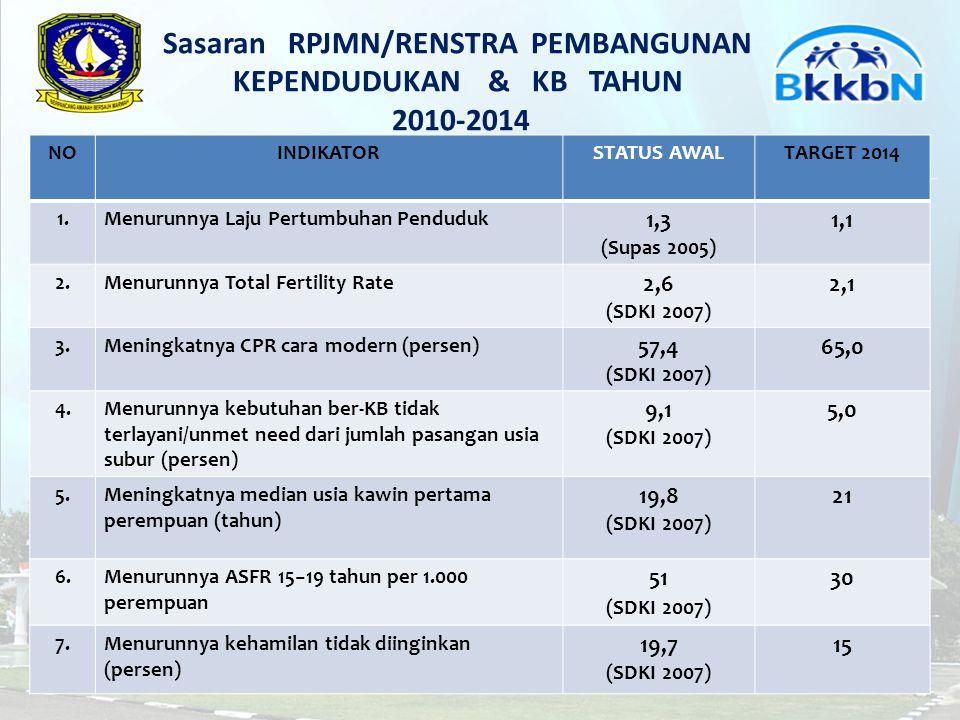 Sasaran RPJMN/RENSTRA PEMBANGUNAN KEPENDUDUKAN & KB TAHUN 2010-2014