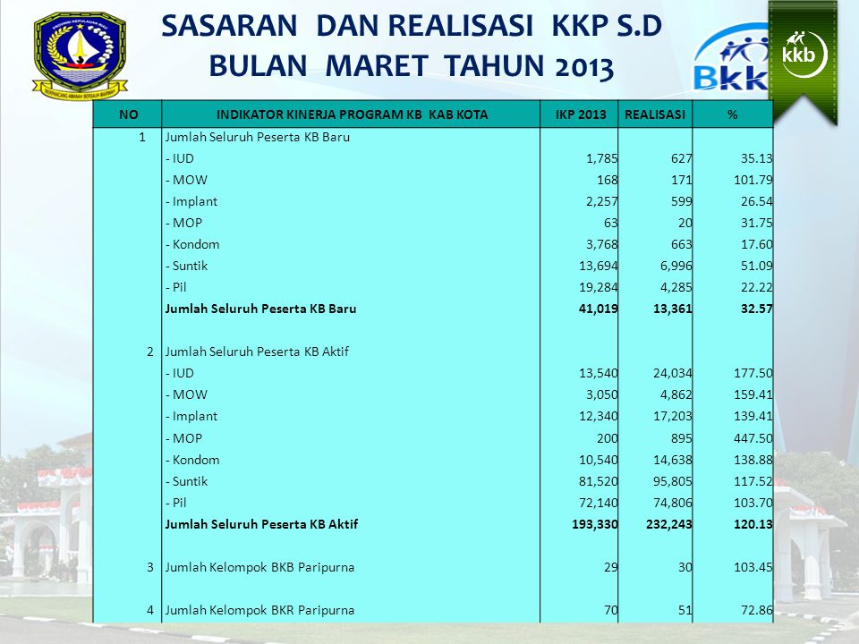 SASARAN DAN REALISASI KKP S.D BULAN MARET TAHUN 2013