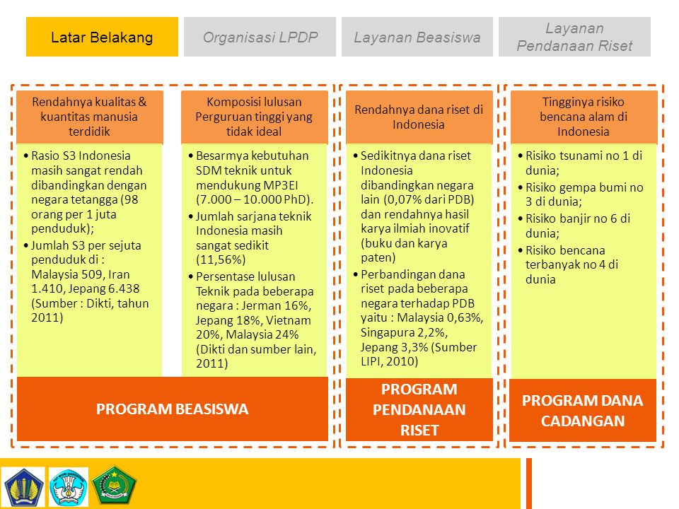 PROGRAM PENDANAAN RISET