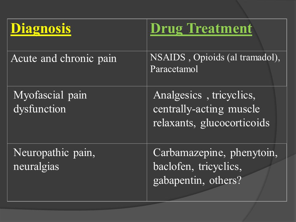 Diagnosis Drug Treatment Acute and chronic pain