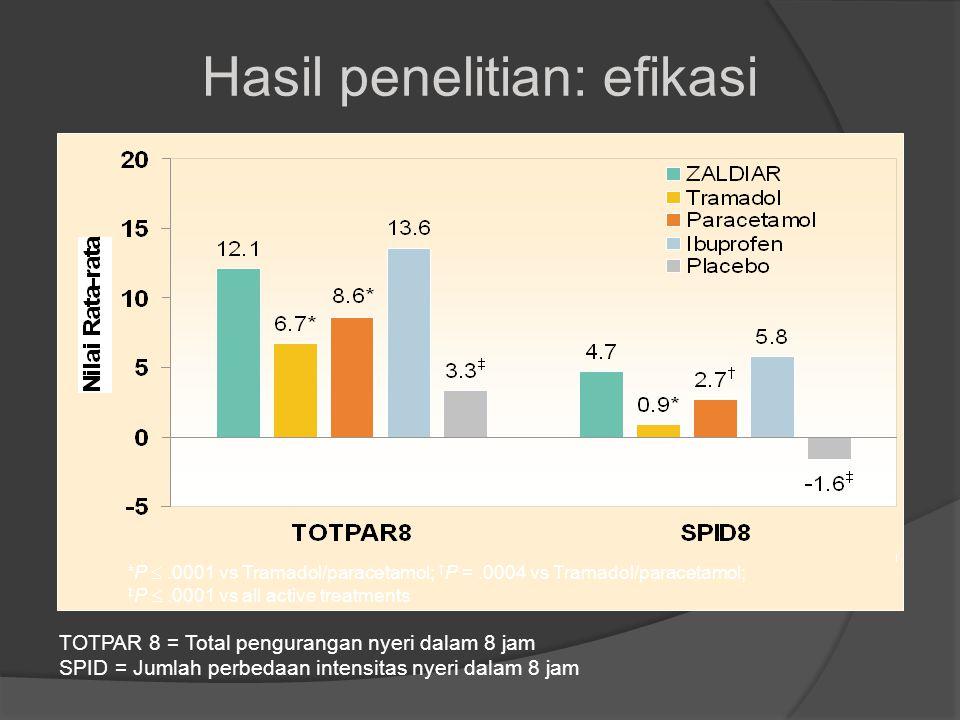 Hasil penelitian: efikasi