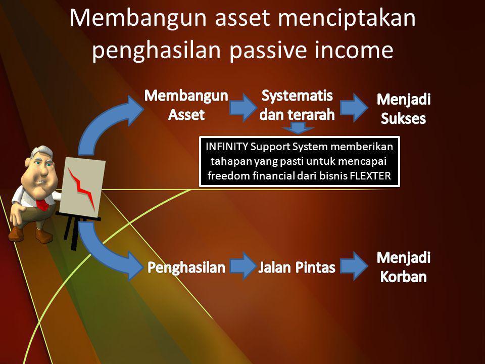Membangun asset menciptakan penghasilan passive income