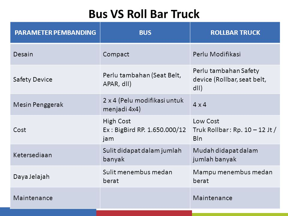 Bus VS Roll Bar Truck PARAMETER PEMBANDING BUS ROLLBAR TRUCK Desain