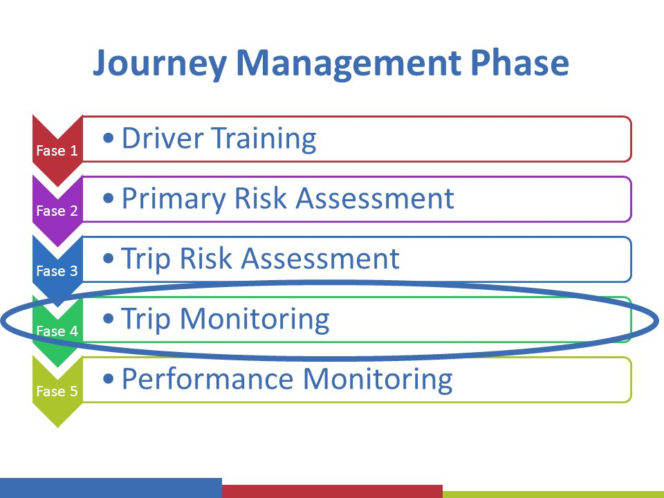 Journey Management Phase