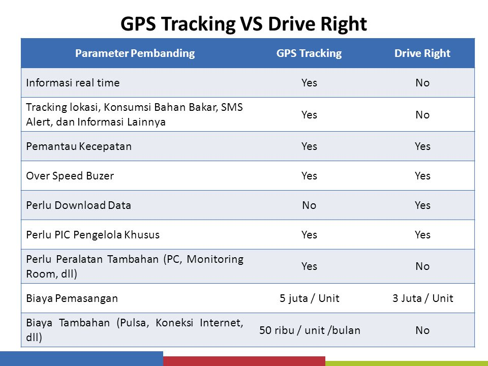 GPS Tracking VS Drive Right