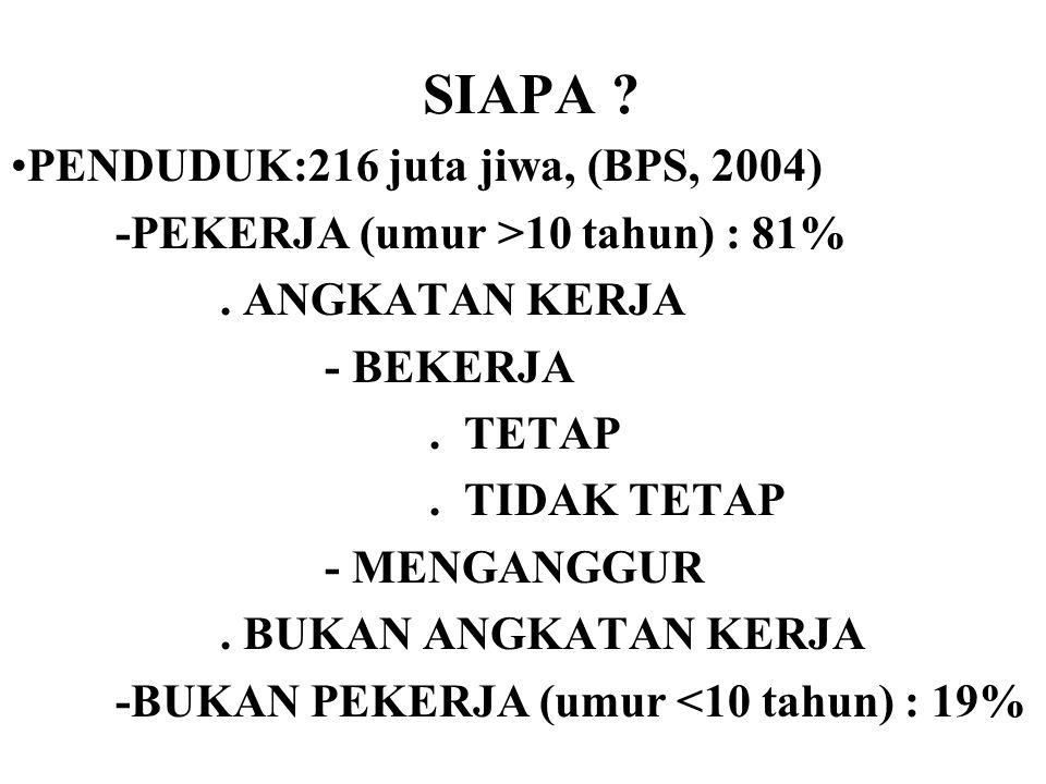 SIAPA PENDUDUK:216 juta jiwa, (BPS, 2004)