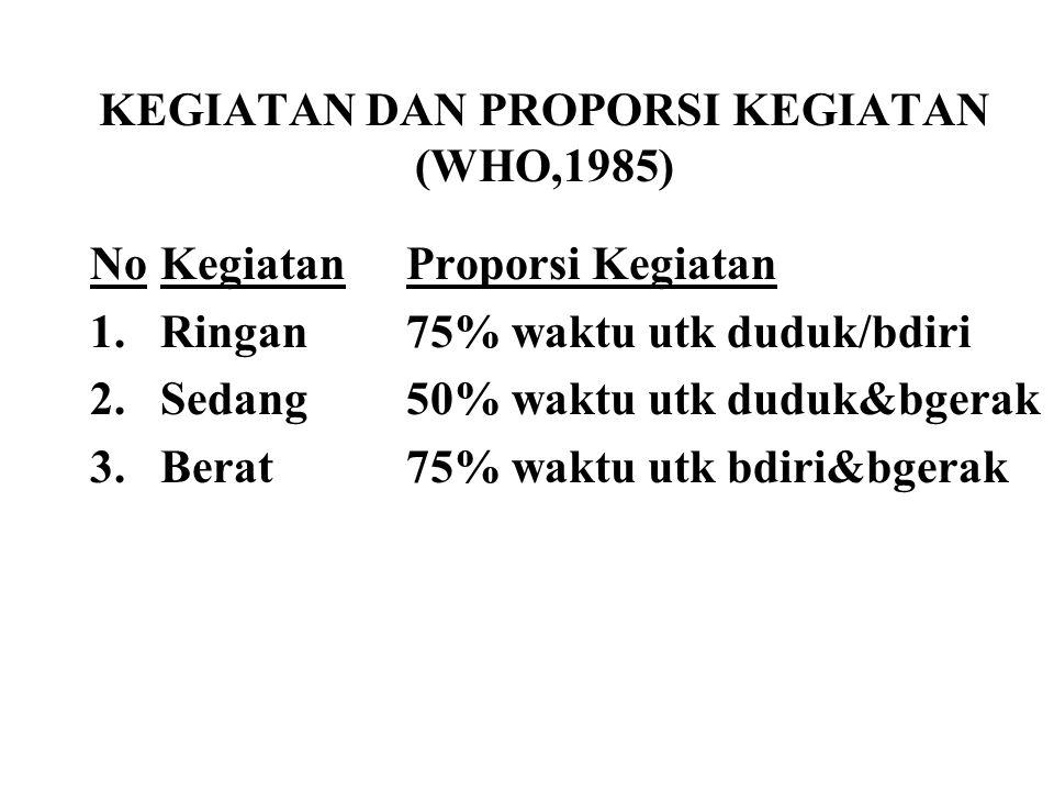 KEGIATAN DAN PROPORSI KEGIATAN (WHO,1985)