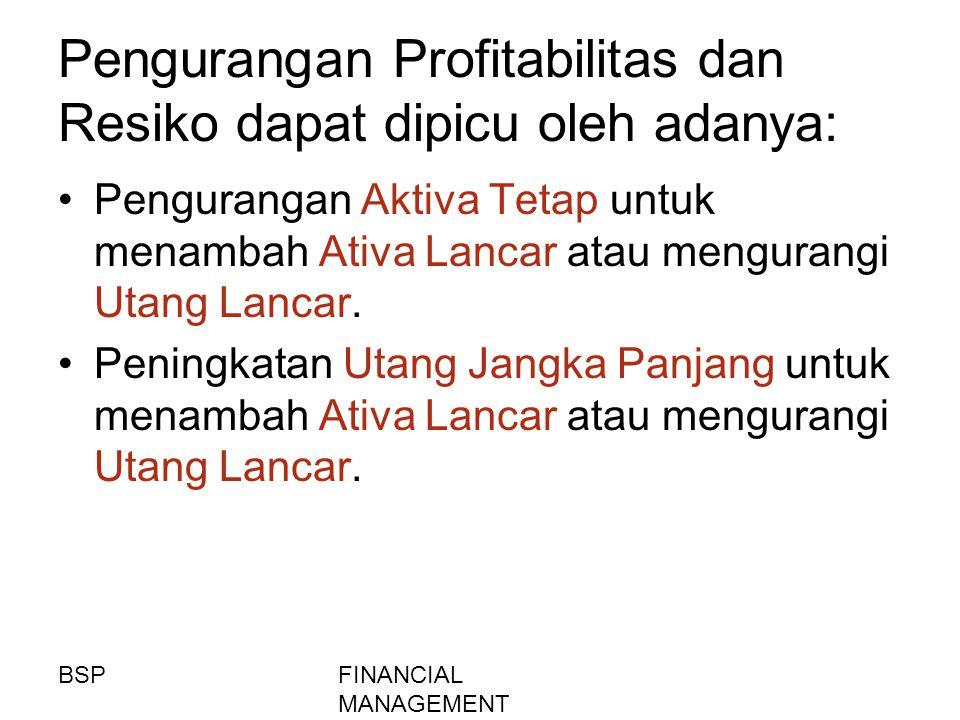Pengurangan Profitabilitas dan Resiko dapat dipicu oleh adanya: