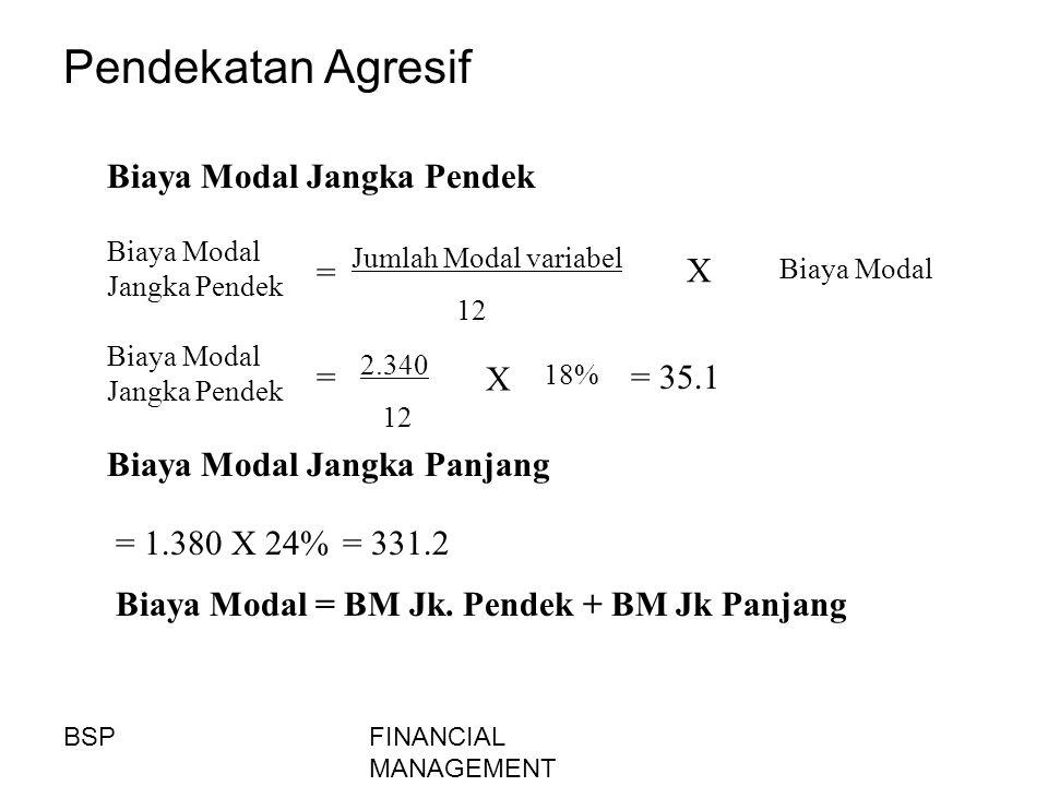 Pendekatan Agresif Biaya Modal Jangka Pendek = X = X = 35.1