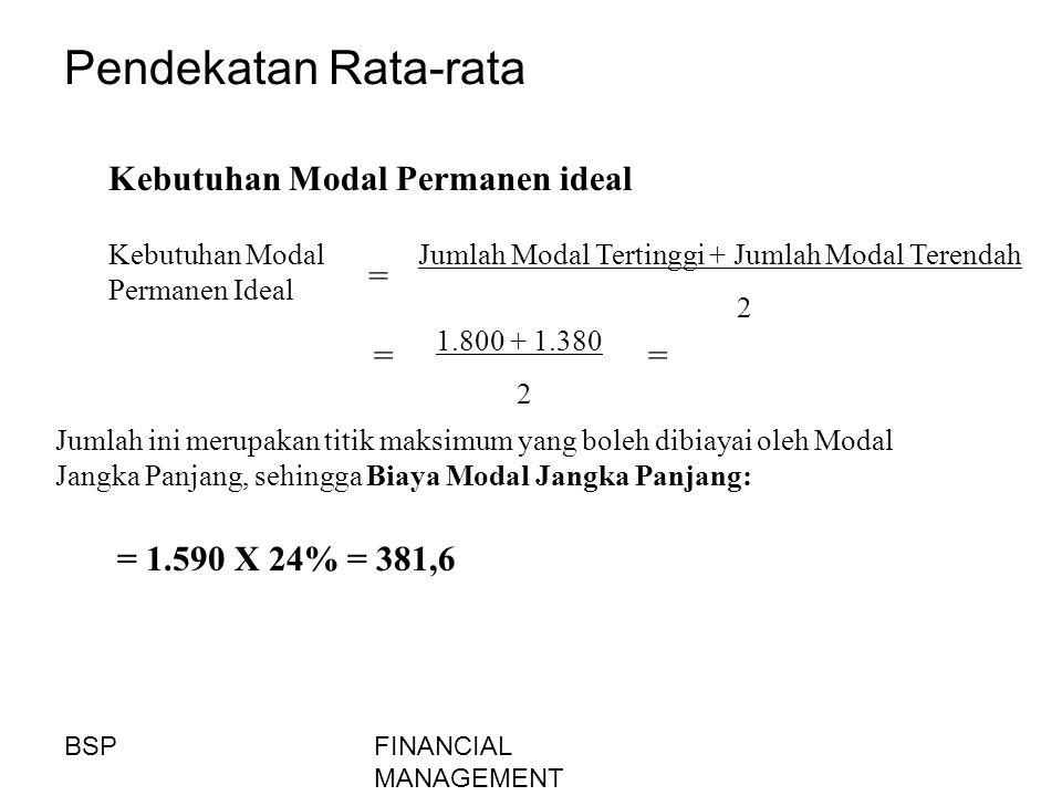 Pendekatan Rata-rata Kebutuhan Modal Permanen ideal = = =