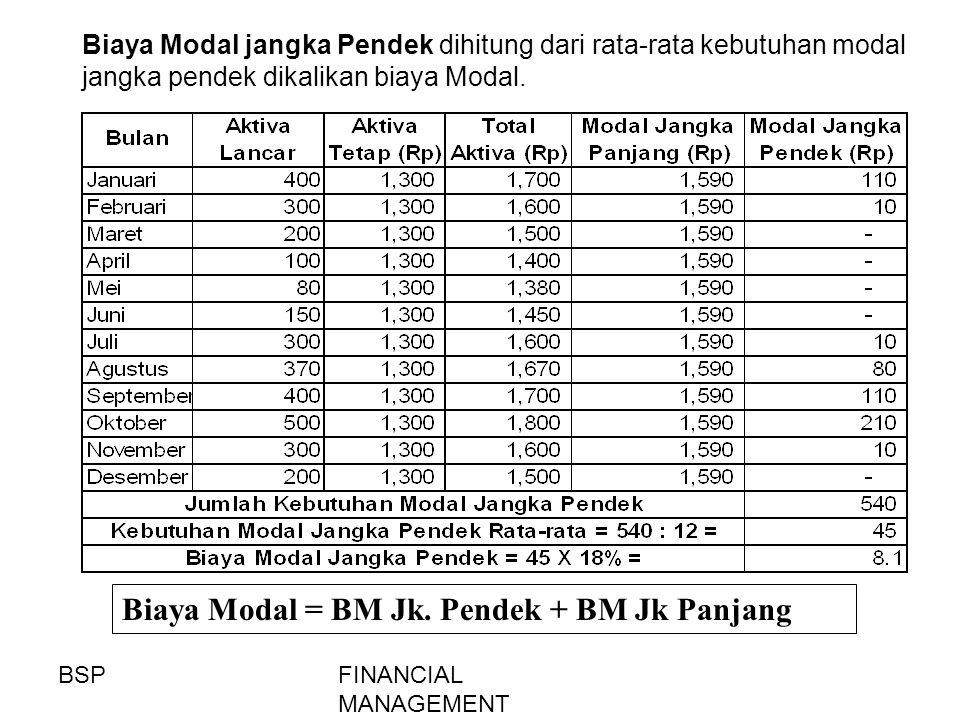 Biaya Modal = BM Jk. Pendek + BM Jk Panjang