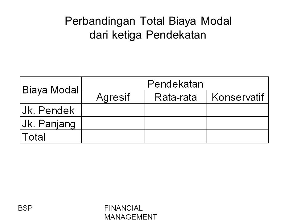 Perbandingan Total Biaya Modal dari ketiga Pendekatan