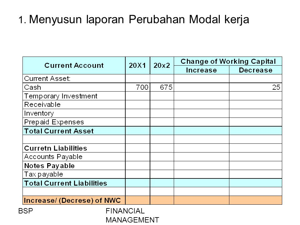 1. Menyusun laporan Perubahan Modal kerja
