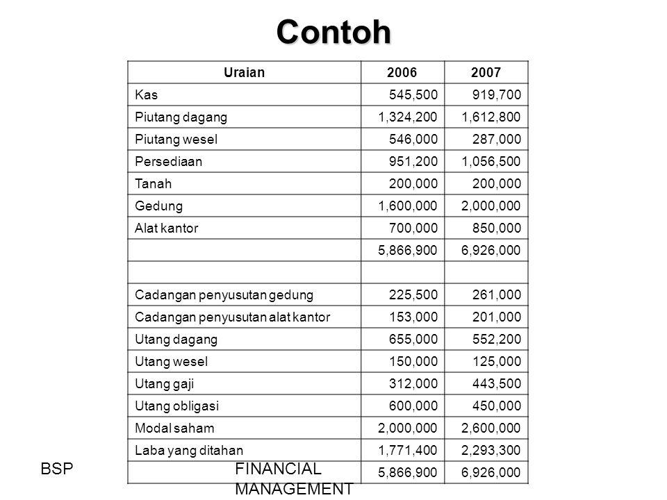 Contoh BSP FINANCIAL MANAGEMENT Uraian 2006 2007 Kas 545,500 919,700