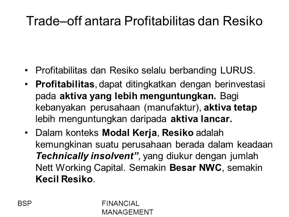 Trade–off antara Profitabilitas dan Resiko