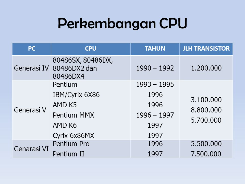 Perkembangan CPU PC CPU TAHUN JLH TRANSISTOR Generasi IV