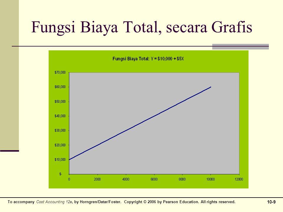 Fungsi Biaya Total, secara Grafis