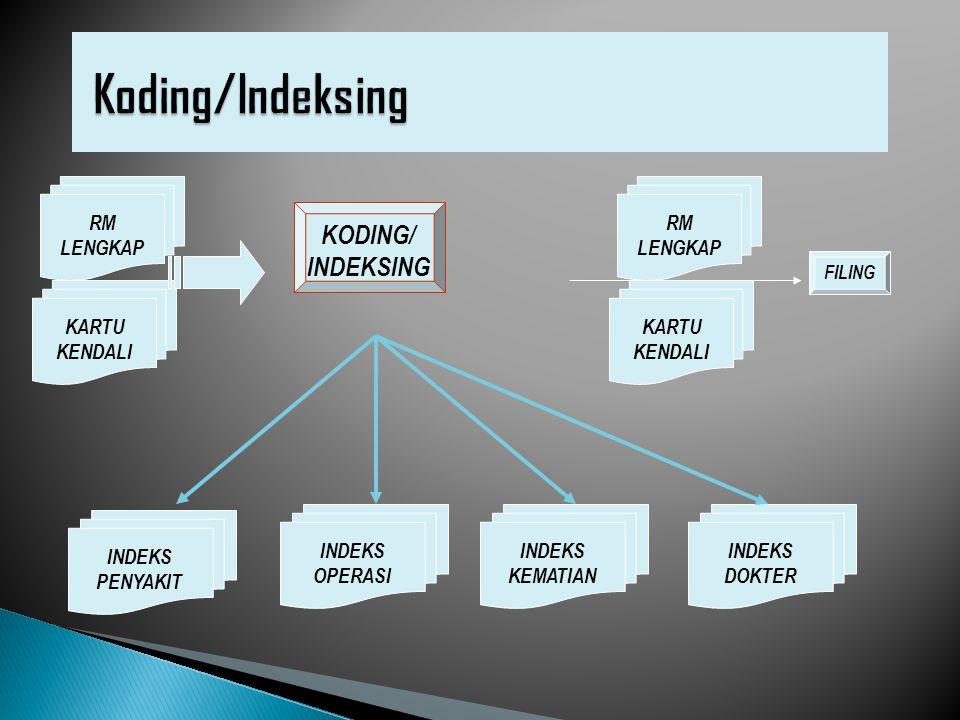 Koding/Indeksing KODING/ INDEKSING RM LENGKAP RM LENGKAP KARTU KENDALI