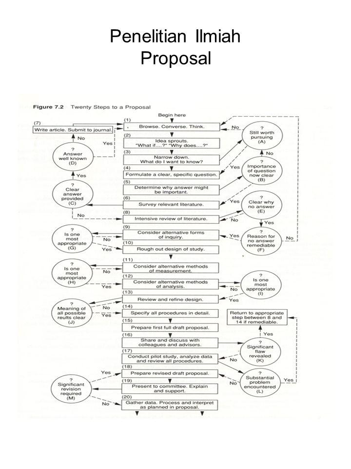 Penelitian Ilmiah Proposal