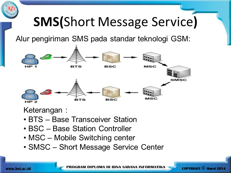 SMS(Short Message Service)