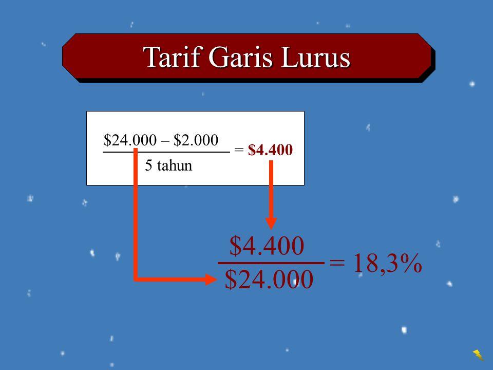 $24.000 – $2.000 Tarif Garis Lurus = $4.400 $4.400 = 18,3% $24.000