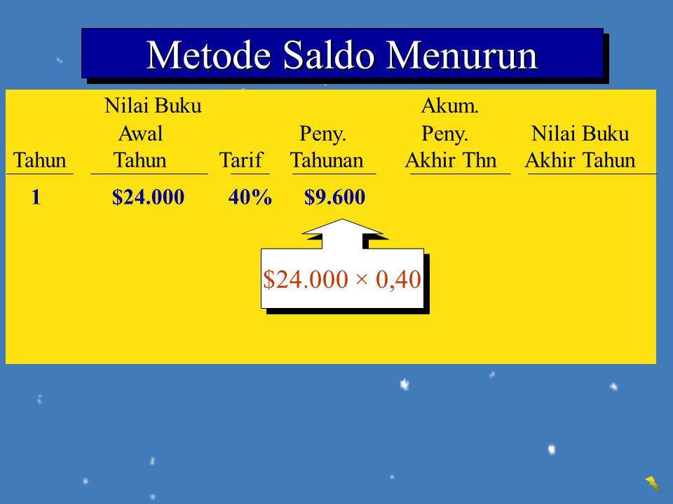 Metode Saldo Menurun Nilai Buku Akum. $24.000 × 0,40