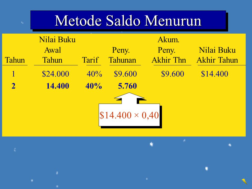 Metode Saldo Menurun Nilai Buku Akum. $14.400 × 0,40