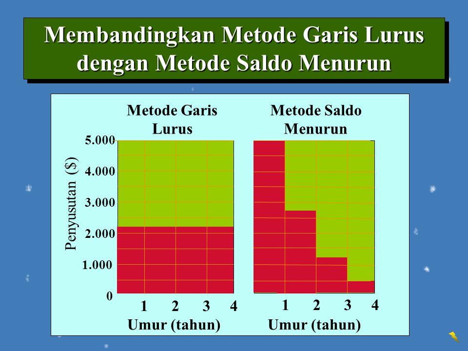 Membandingkan Metode Garis Lurus dengan Metode Saldo Menurun