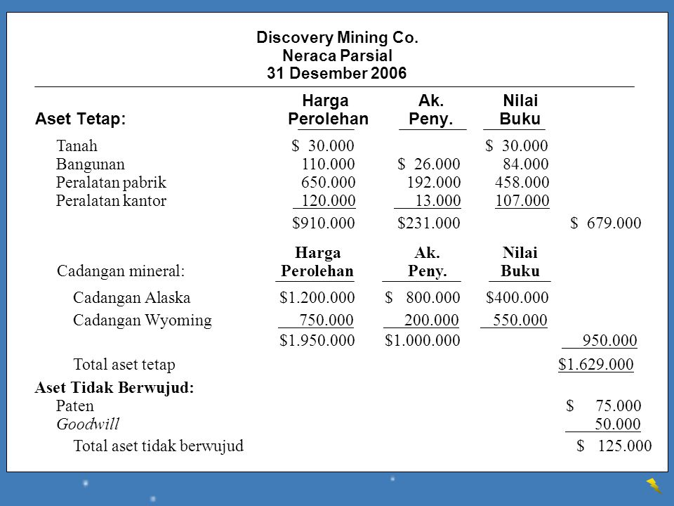 Discovery Mining Co. Neraca Parsial 31 Desember 2006