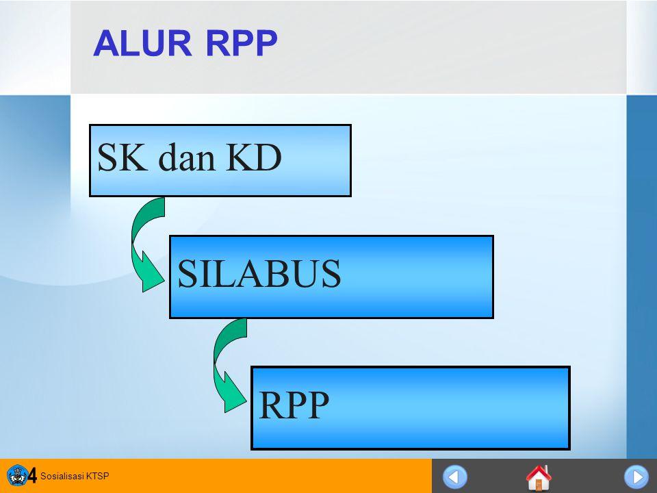 ALUR RPP SK dan KD SILABUS RPP