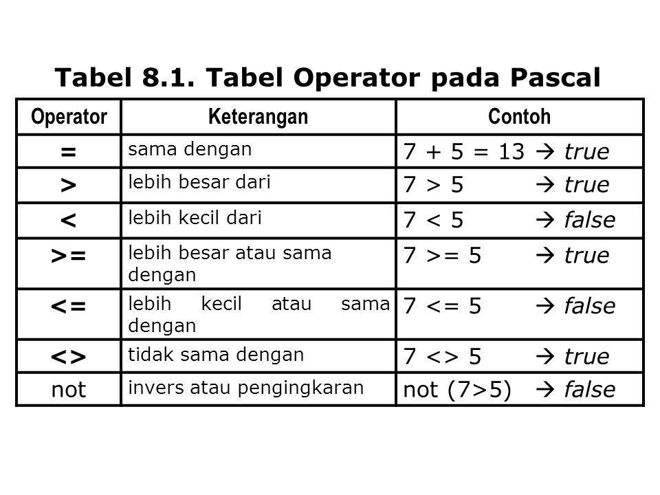 Tabel 8.1. Tabel Operator pada Pascal