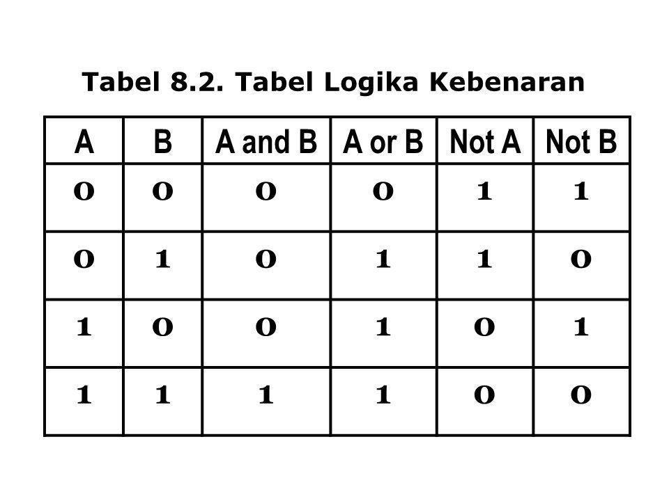 Tabel 8.2. Tabel Logika Kebenaran