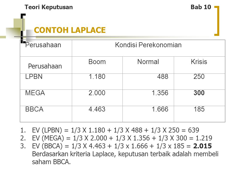 CONTOH LAPLACE Perusahaan Kondisi Perekonomian Boom Normal Krisis LPBN
