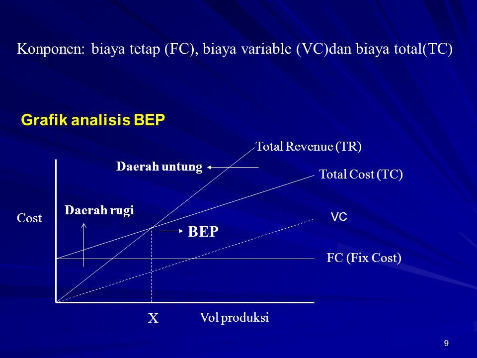 Konponen: biaya tetap (FC), biaya variable (VC)dan biaya total(TC)