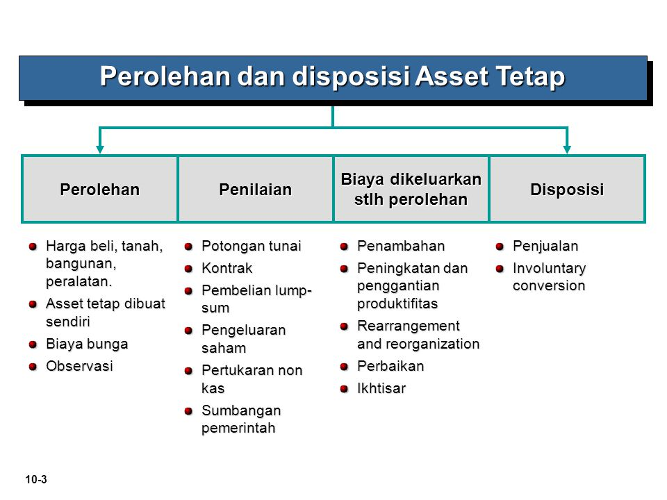 Perolehan dan disposisi Asset Tetap Biaya dikeluarkan stlh perolehan