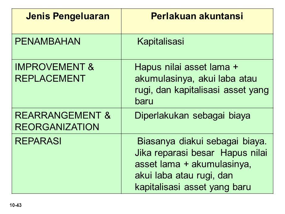 Jenis Pengeluaran Perlakuan akuntansi. PENAMBAHAN. Kapitalisasi. IMPROVEMENT & REPLACEMENT.