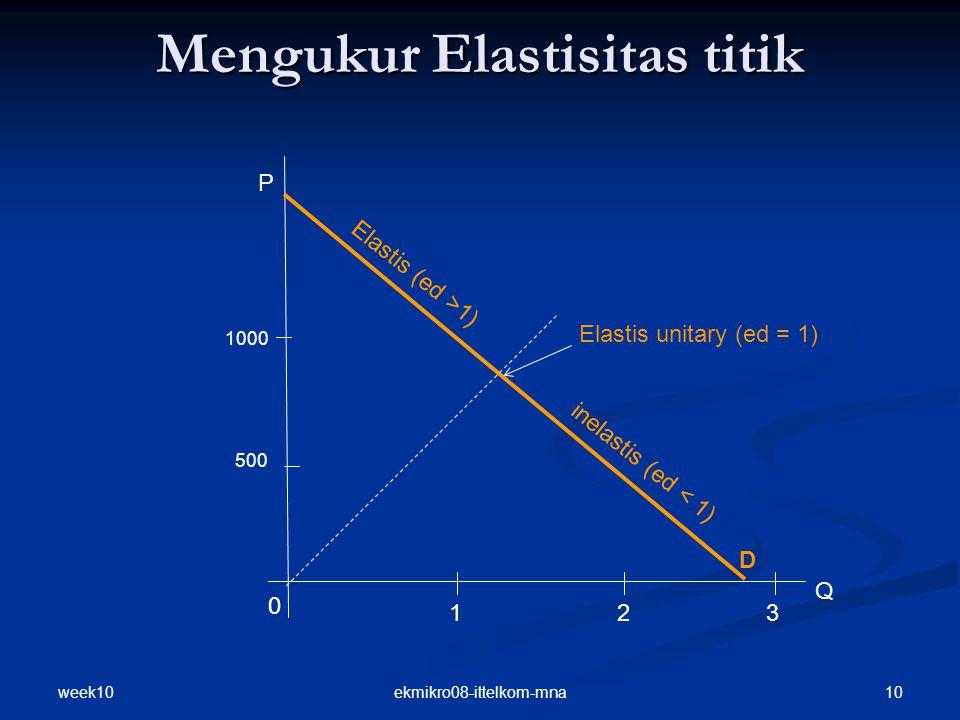Mengukur Elastisitas titik