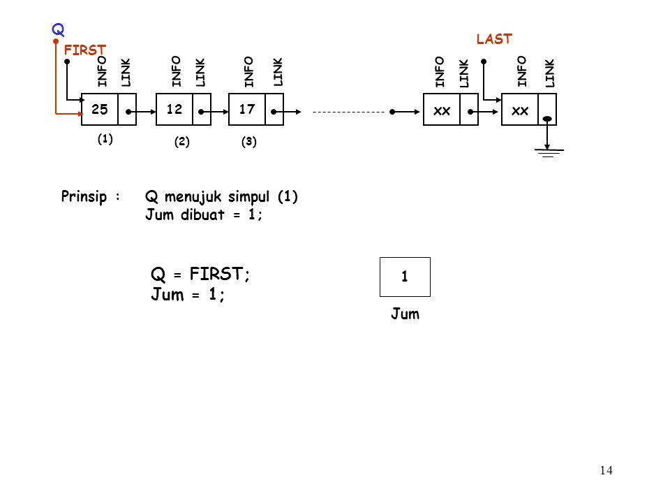 Q = FIRST; Jum = 1; Q xx xx Prinsip : Q menujuk simpul (1)